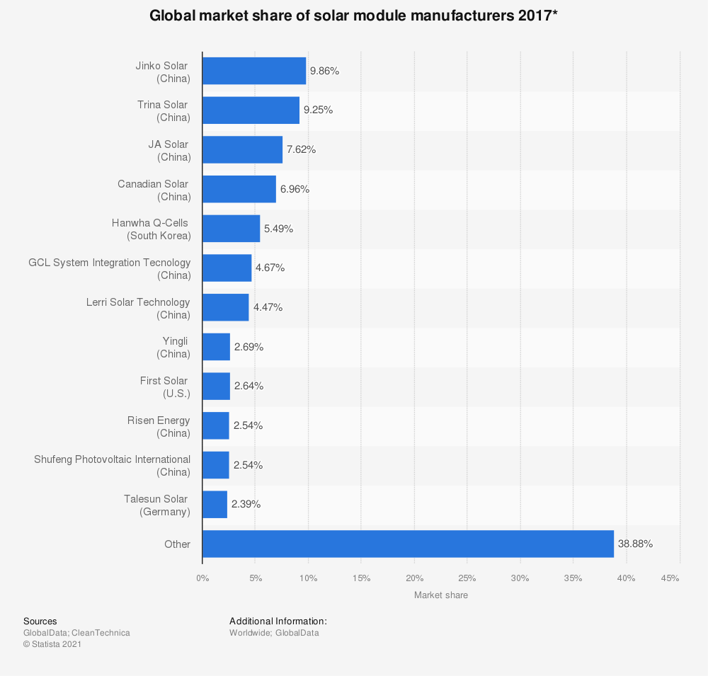 Statistic: Global market share of solar module manufacturers 2017* | Statista