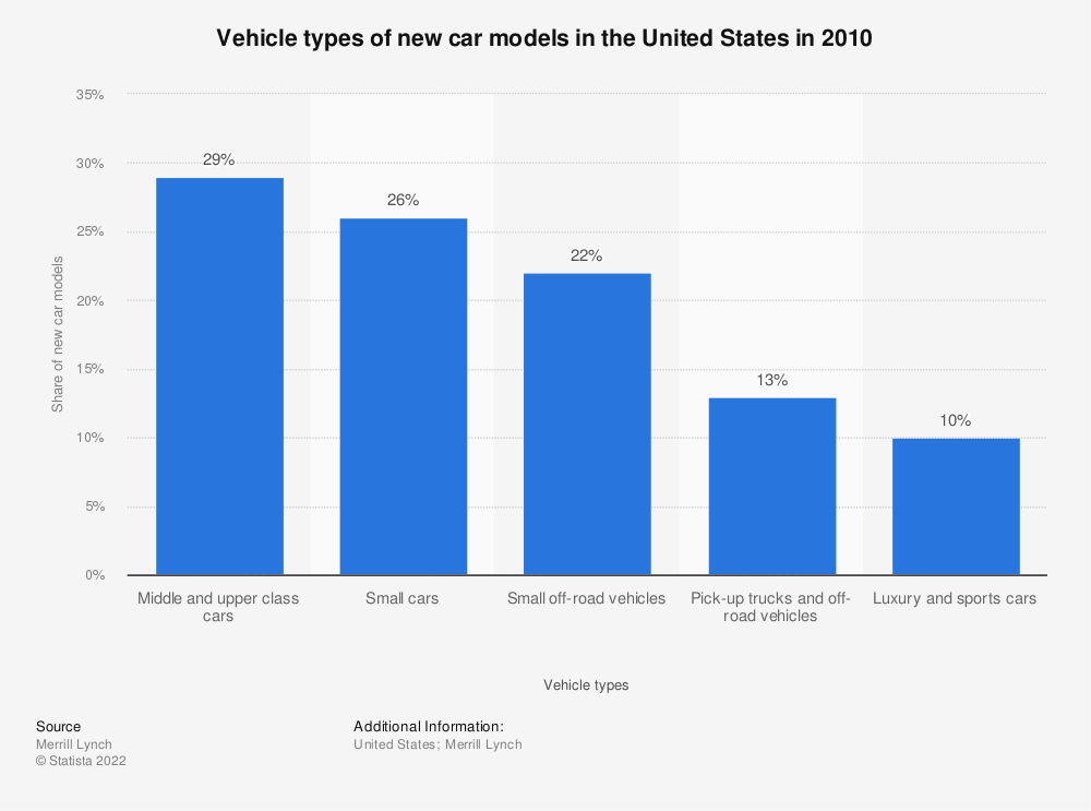 Statistic: Vehicle types of new car models in the United States in 2010 | Statista