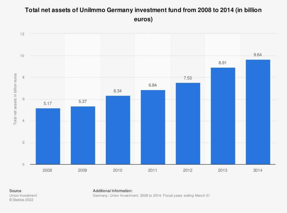 Statistic: Total net assets of UniImmo Germany investment fund from 2008 to 2014 (in billion euros) | Statista