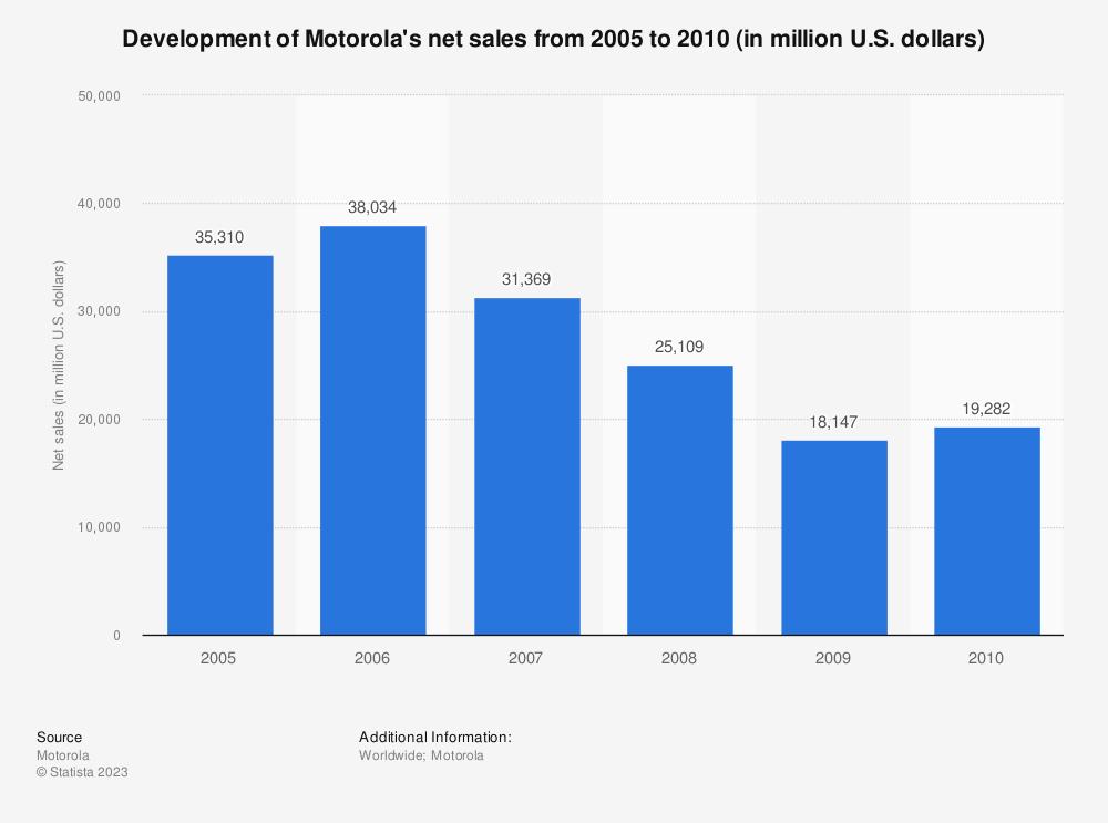 Statistic: Development of Motorola's net sales from 2005 to 2010 (in million U.S. dollars) | Statista