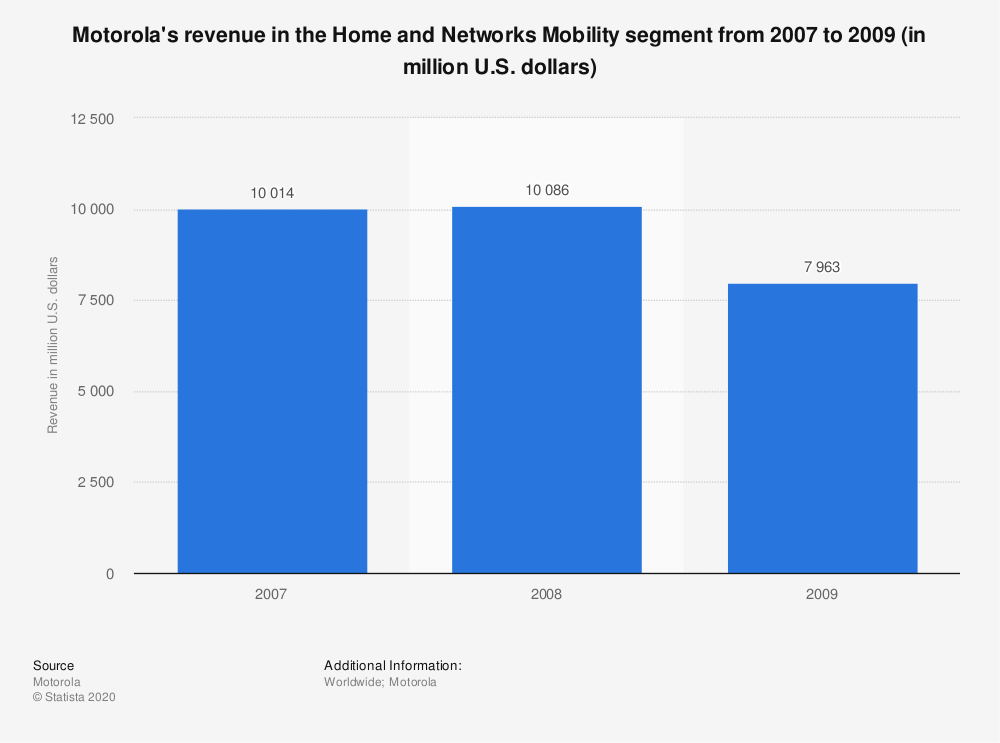 Statistic: Motorola's revenue in the Home and Networks Mobility segment from 2007 to 2009 (in million U.S. dollars) | Statista