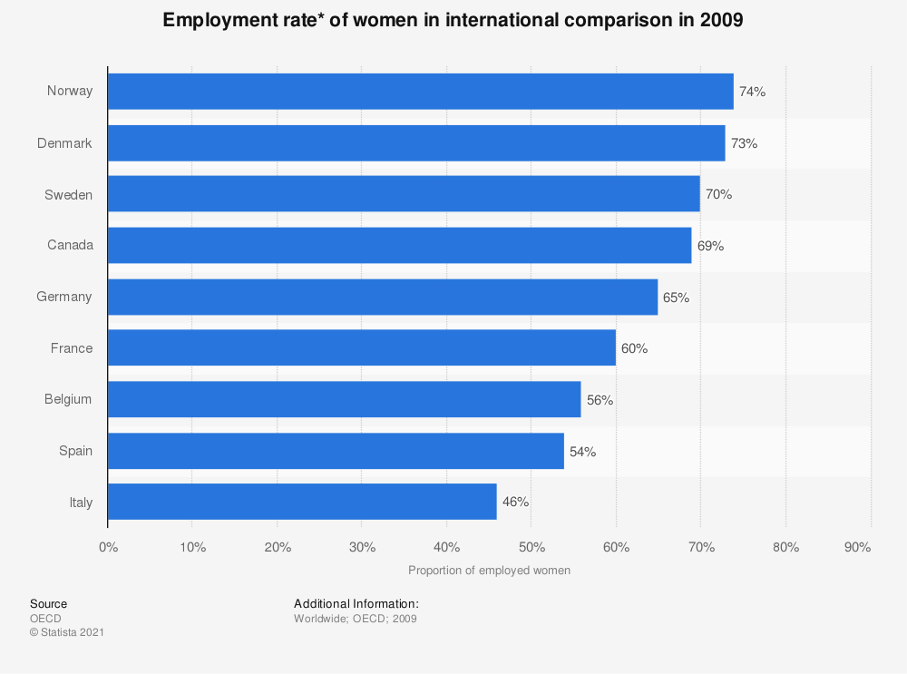 Statistic: Employment rate*  of women in international comparison in 2009   Statista