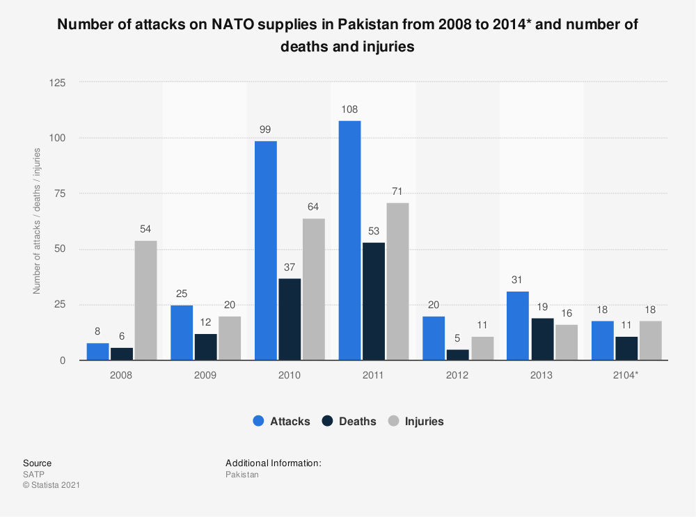 Statistic: Number of attacks on NATO supplies in Pakistan from 2008 to 2014* and number of deaths and injuries | Statista