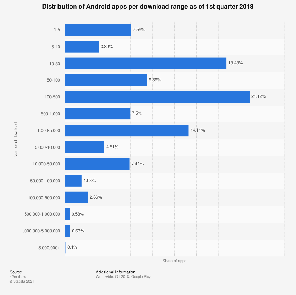 Statistic: Distribution of Android apps per download range as of 1st quarter 2018 | Statista