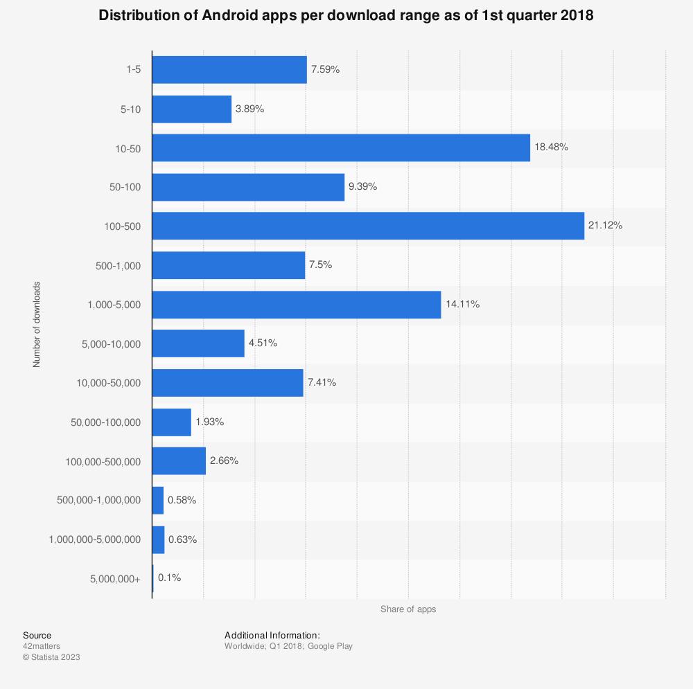 Android app download ranges 2018 | Statista