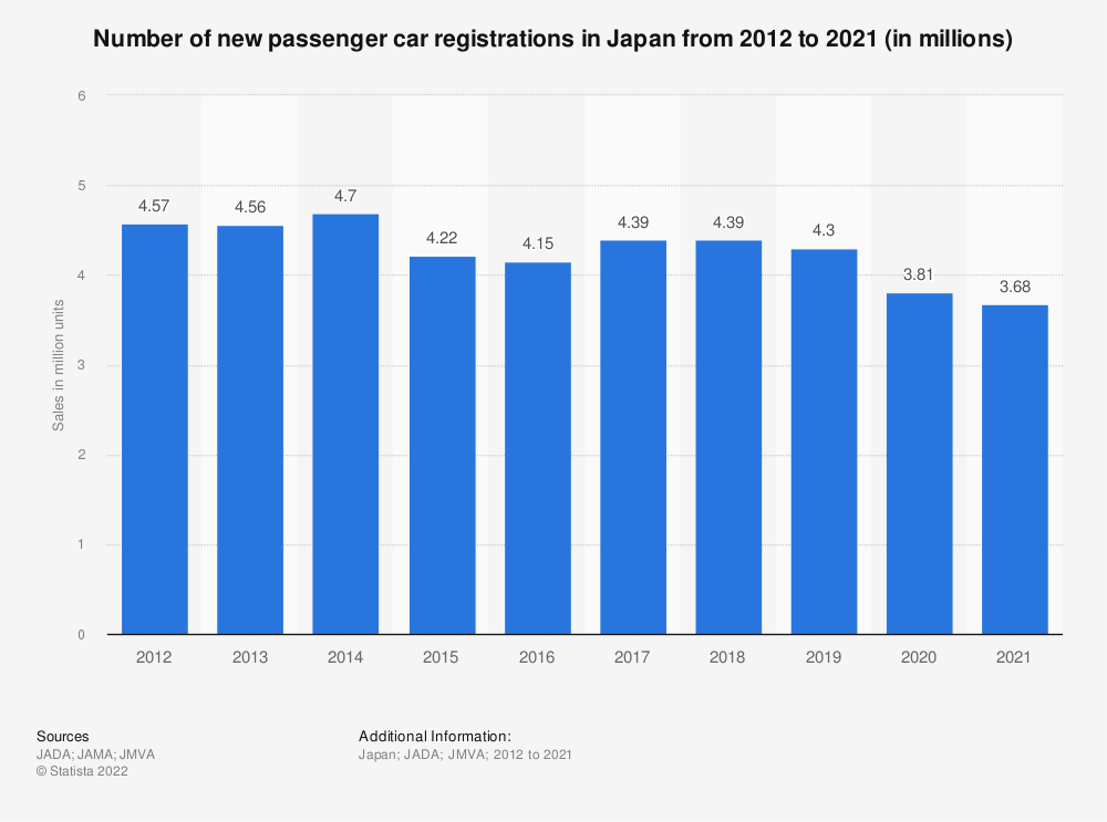 Statistic: Number of new passenger car registrations in Japan from 2010 to 2019 (in millions) | Statista