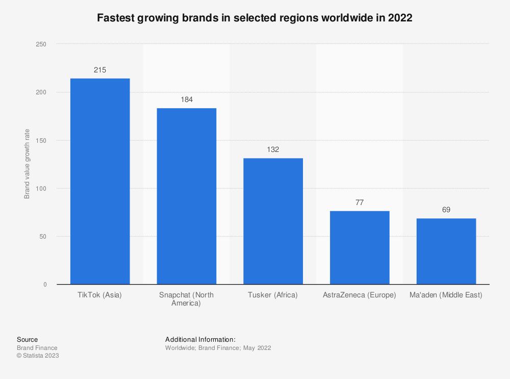 Statistic: Fastest growing brands worldwide in 2021, by region | Statista