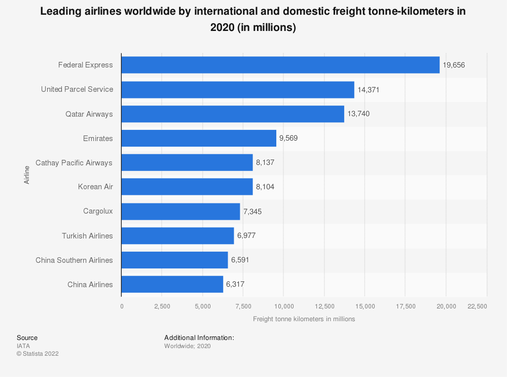Statistic: Leading airlines worldwide by international and domestic freight tonne-kilometers in 2018 (in millions) | Statista