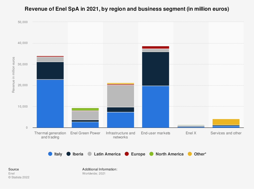 Statistic: Distribution of Enel's global revenue in FY 2018, by region (in million euros) | Statista