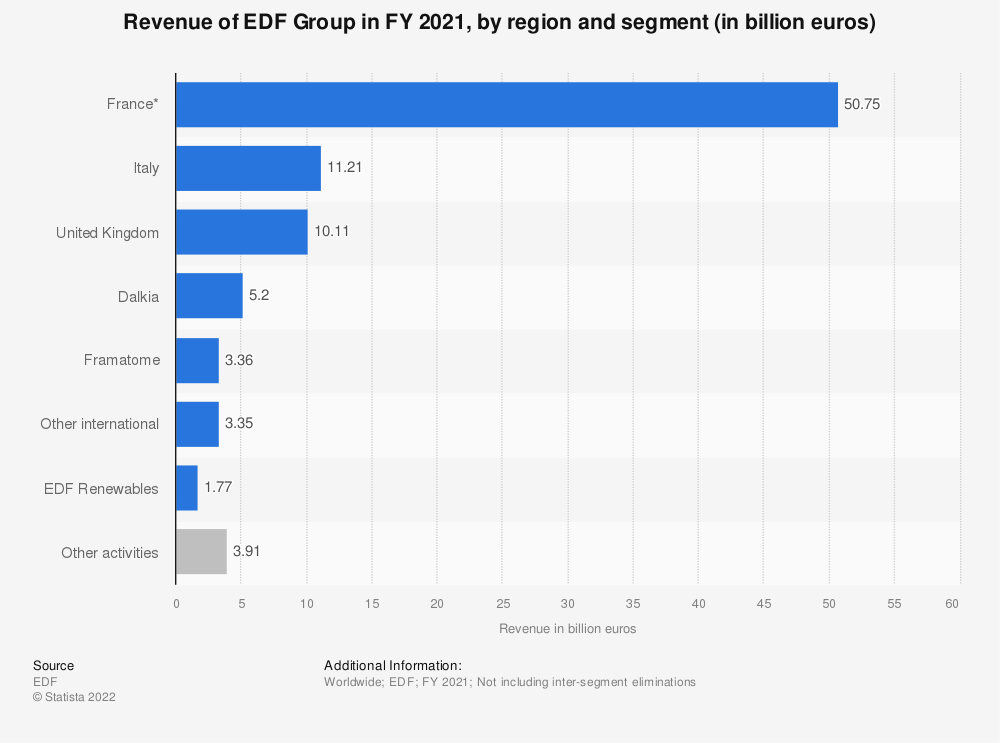 Statistic: EDF Group's revenue in FY 2019, by region (in billion euros) | Statista