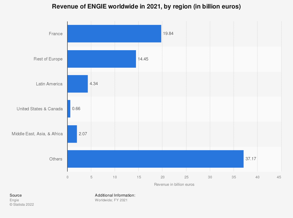 Statistic: Engie's revenue in 2020, by region (in billion euros) | Statista