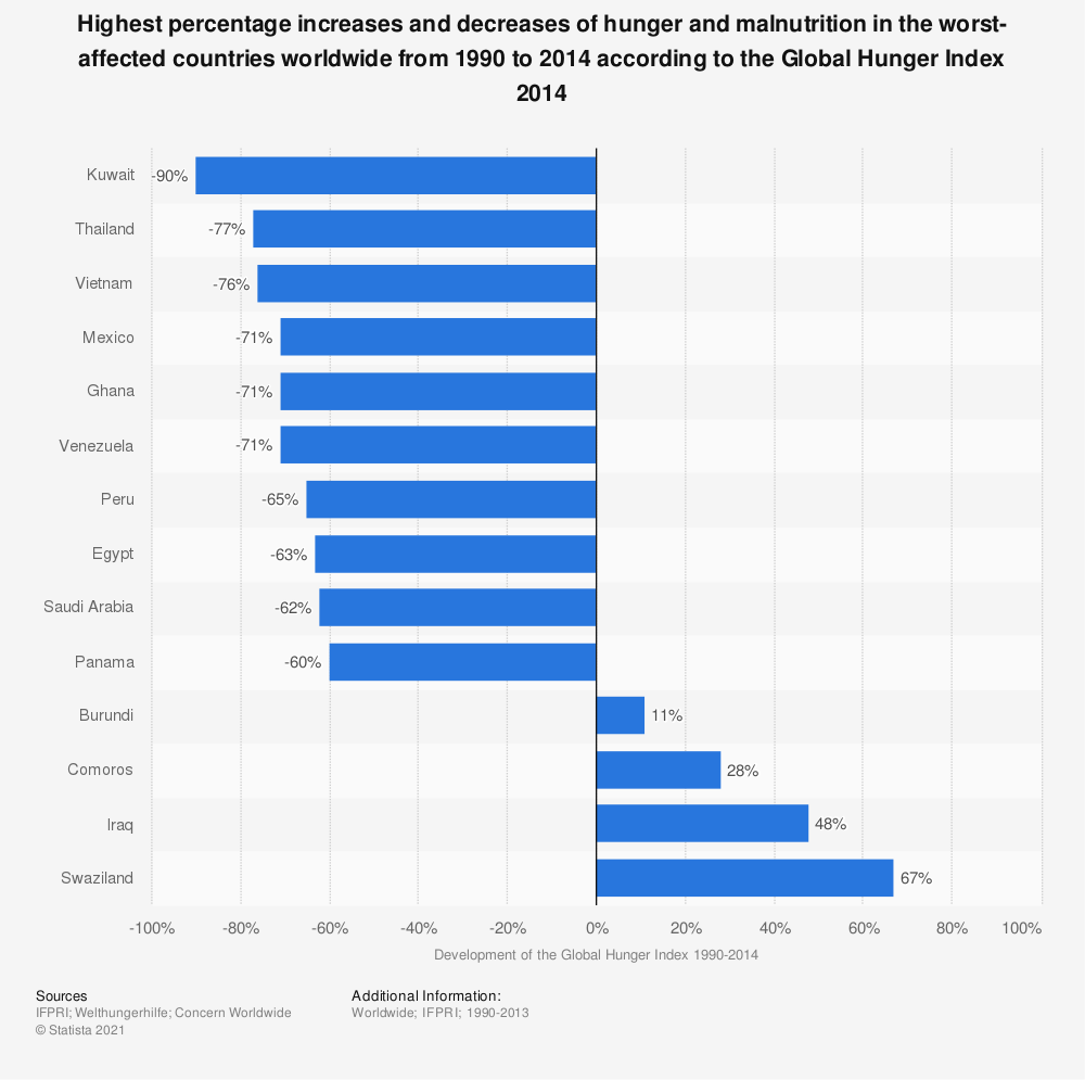 Statistic: Highest percentage increases and decreases of hunger and malnutrition in the worst-affected countries worldwide from 1990 to 2014 according to the Global Hunger Index 2014 | Statista
