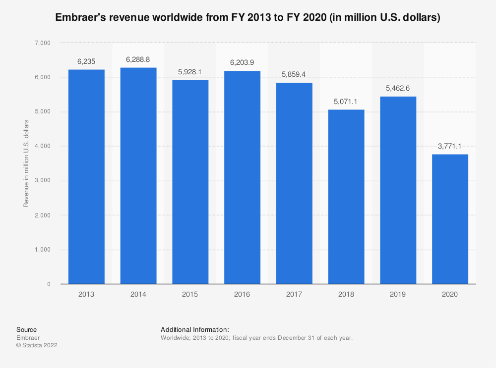 Statistic: Embraer's revenue from FY 2013 to FY 2018 (in billion U.S. dollars) | Statista