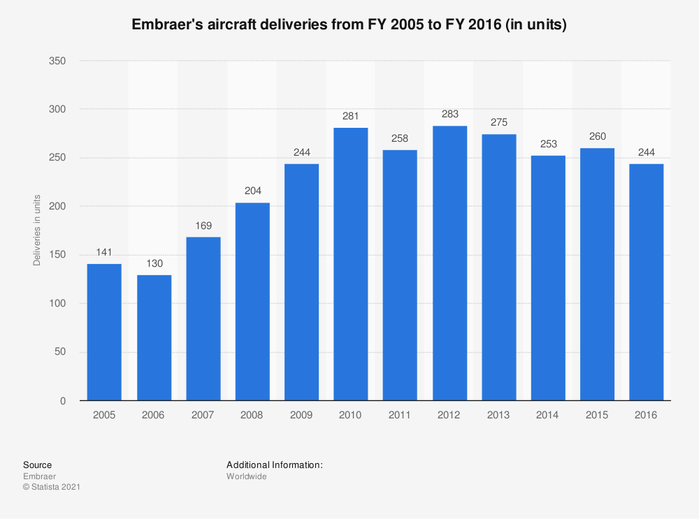 Statistic: Embraer's aircraft deliveries from FY 2005 to FY 2016 (in units) | Statista