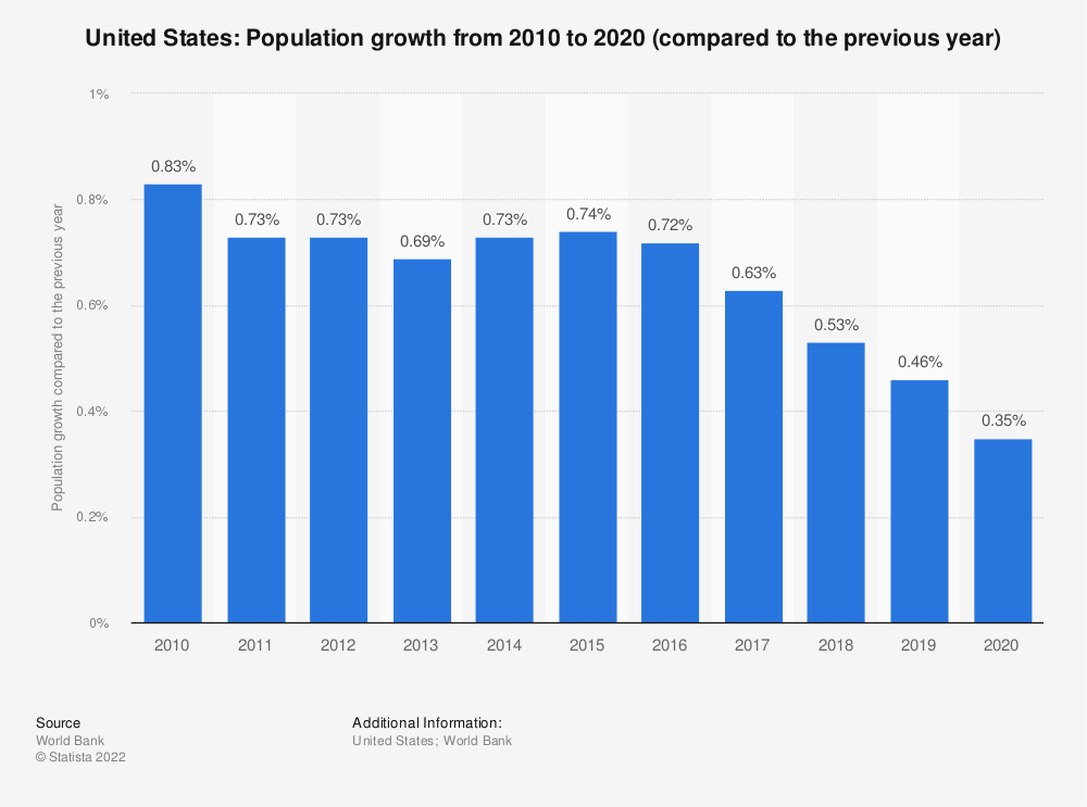 Statistic: United States: Population growth from 2007 to 2017 (compared to the previous year) | Statista
