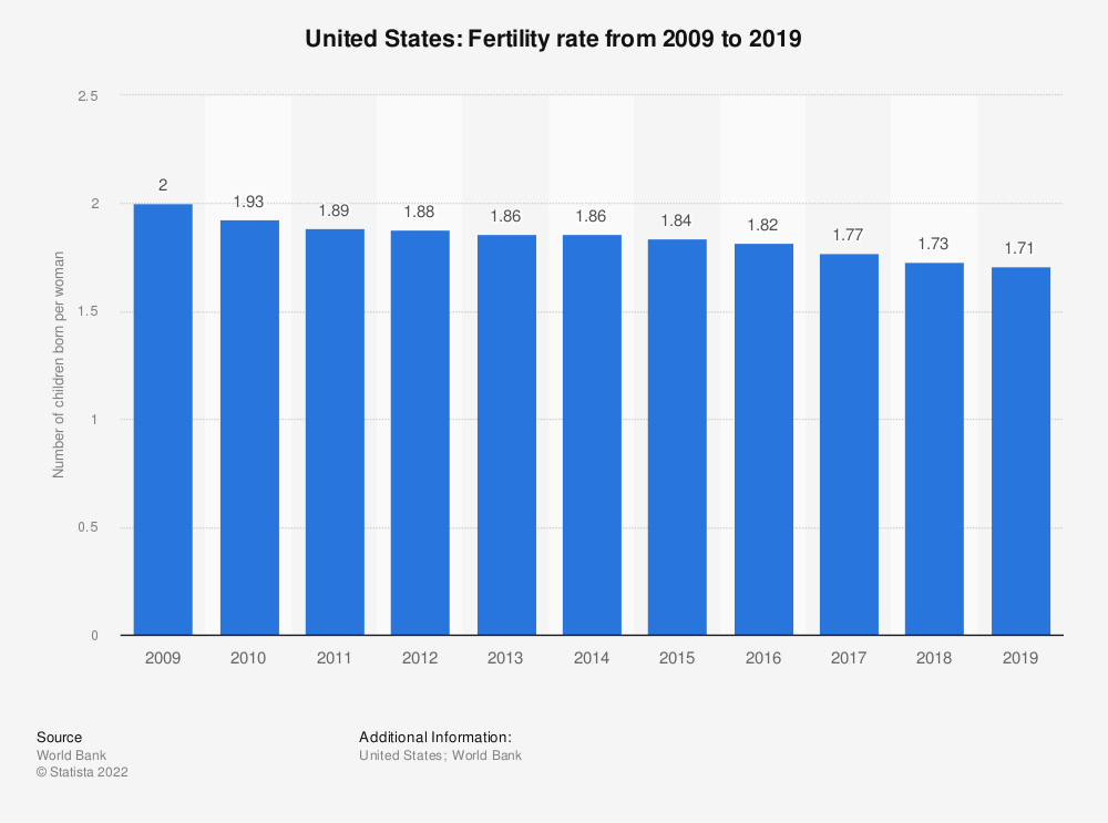 Statistic: United States: Fertility rate from 2007 to 2017 | Statista