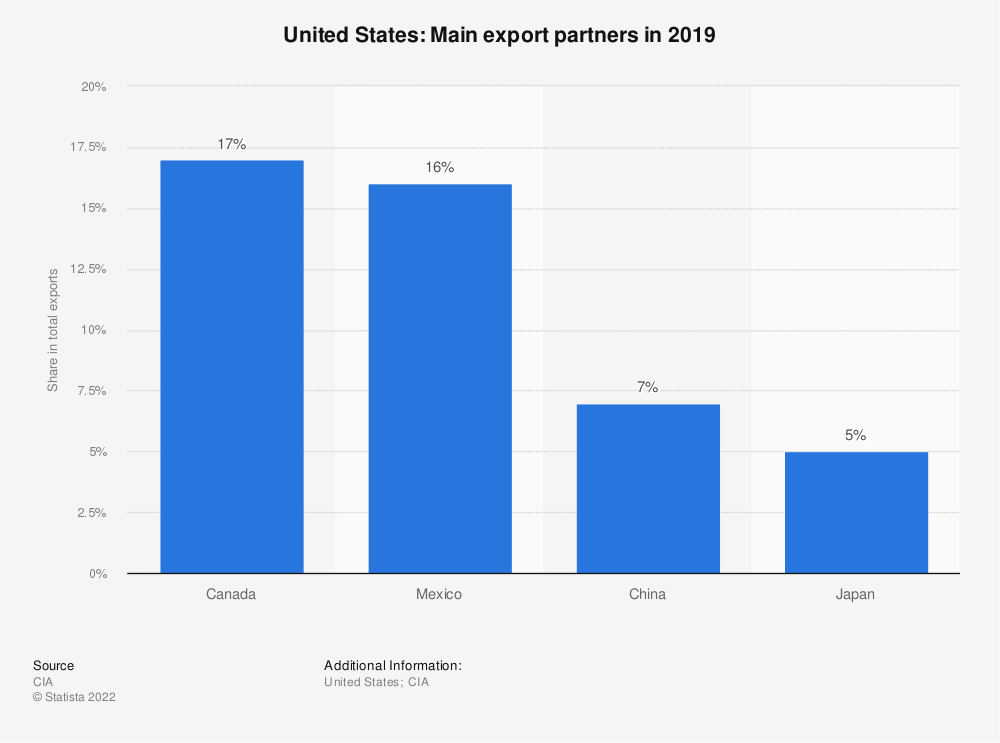 Statistic: United States: Main export partners in 2012 | Statista