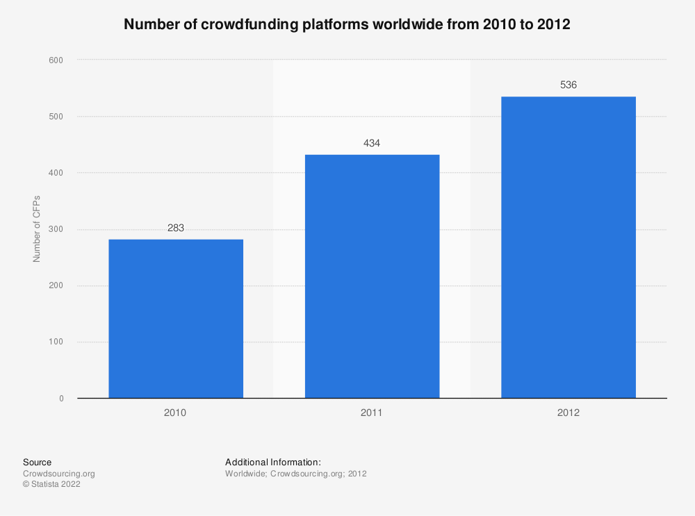 Statistic: Number of crowdfunding platforms worldwide from 2010 to 2012 | Statista