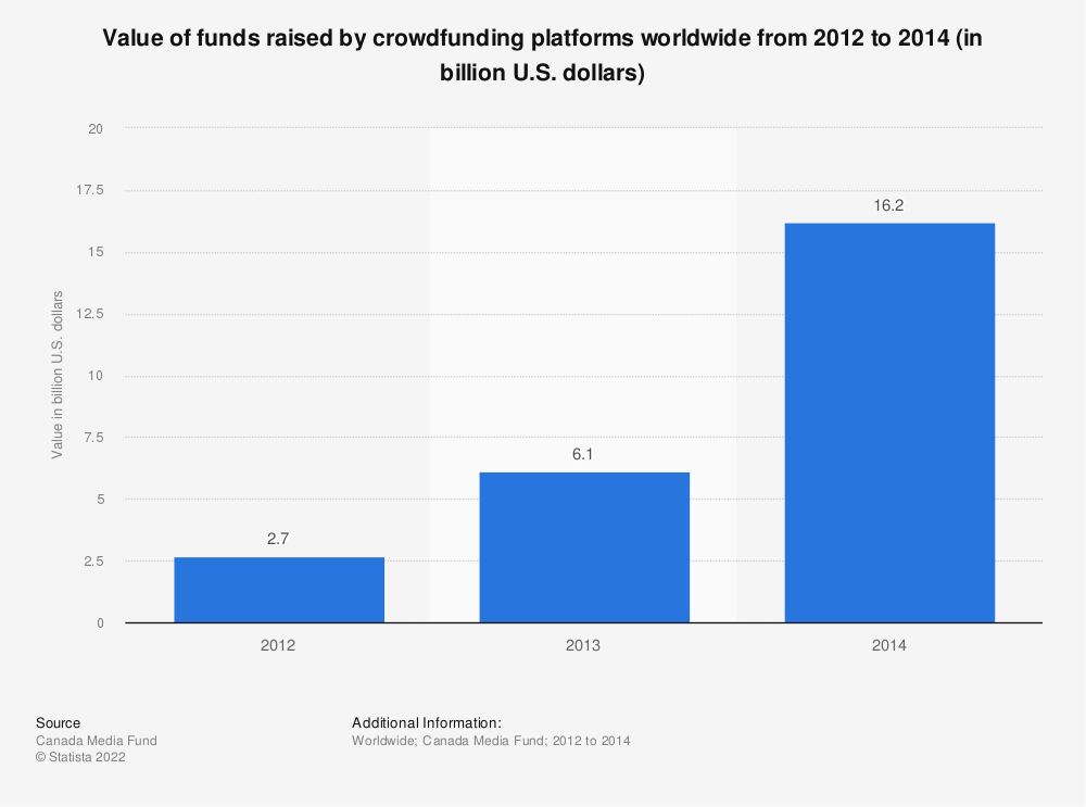 Statistic: Value of funds raised by crowdfunding platforms worldwide from 2012 to 2014 (in billion U.S. dollars) | Statista