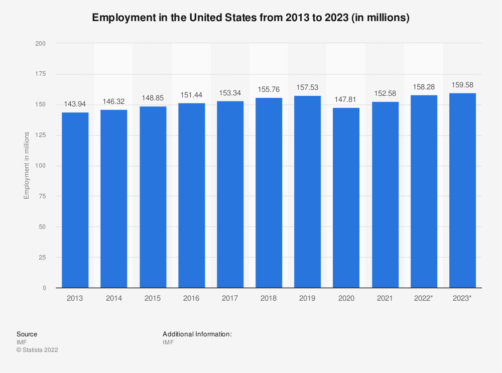 Statistic: Employment in the United States from 2010 to 2020 (in millions) | Statista