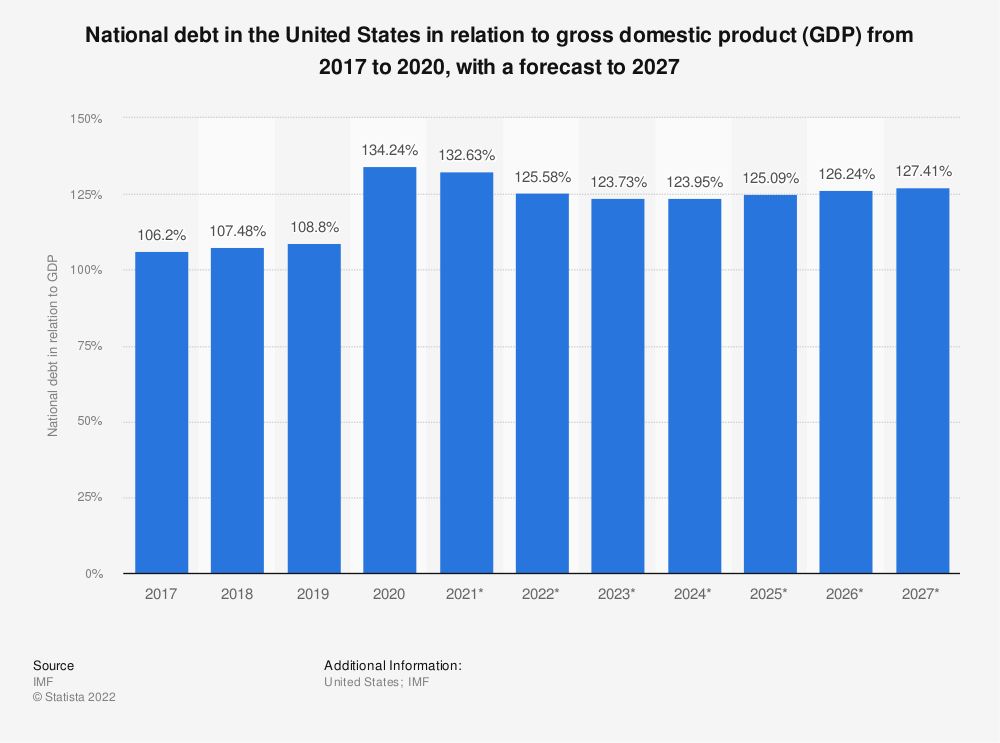 Statistic: National debt in the United States in relation to gross domestic product (GDP) from 2014 to 2024*   Statista