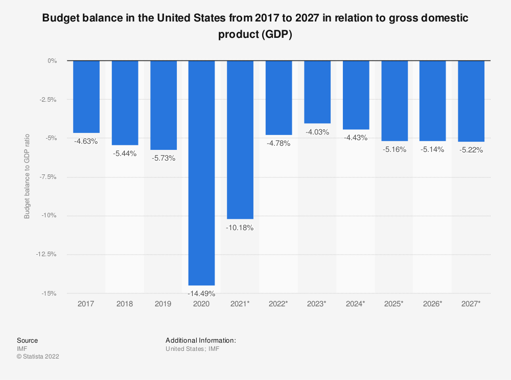 Statistic: Budget balance in the United States from 2010 to 2020 in relation to gross domestic product (GDP) | Statista