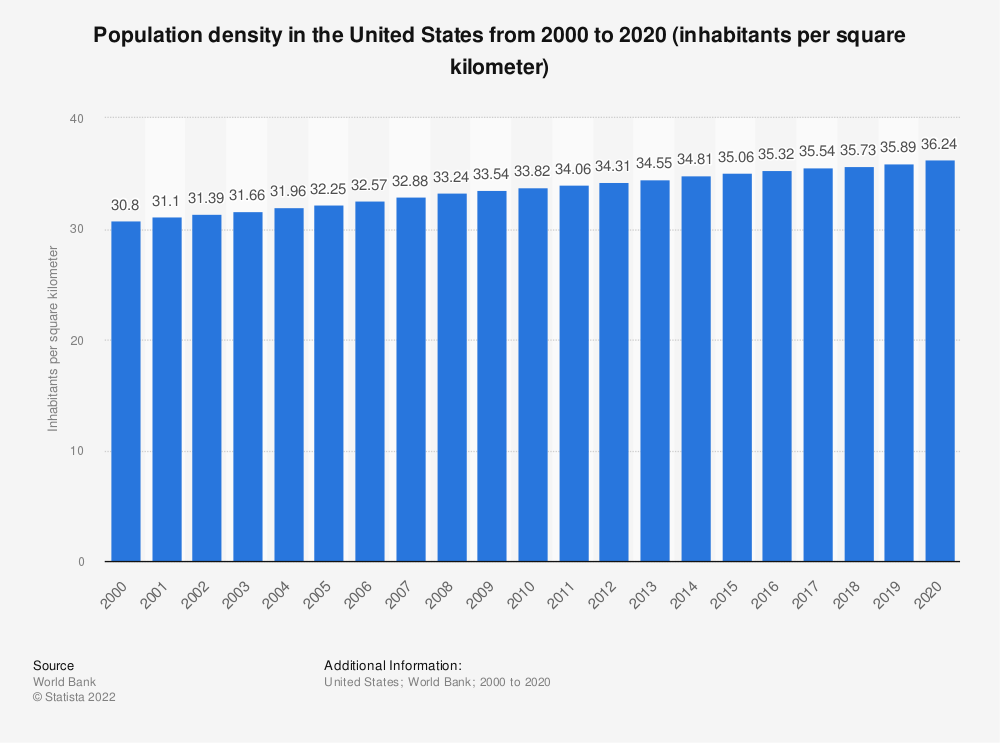 Statistic: Population density in the United States from 2000 to 2016 (inhabitants per square kilometer) | Statista