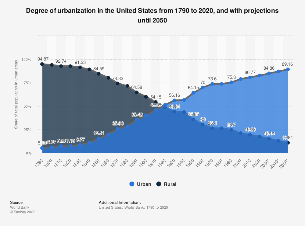 Statistic: Degree of urbanization in the United States from 1970 to 2017 | Statista
