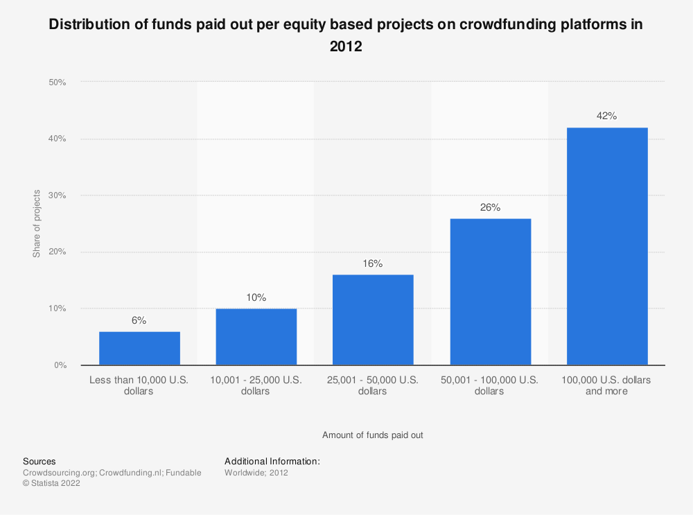 Statistic: Distribution of funds paid out per equity based projects on crowdfunding platforms in 2012 | Statista