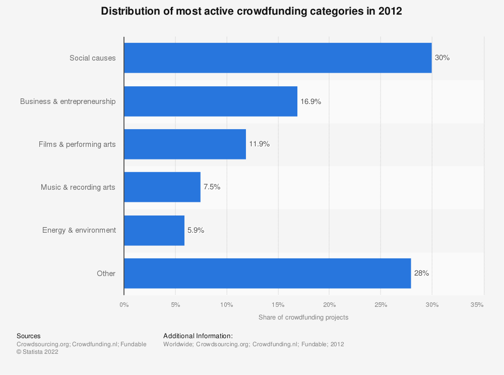Statistic: Distribution of most active crowdfunding categories in 2012 | Statista