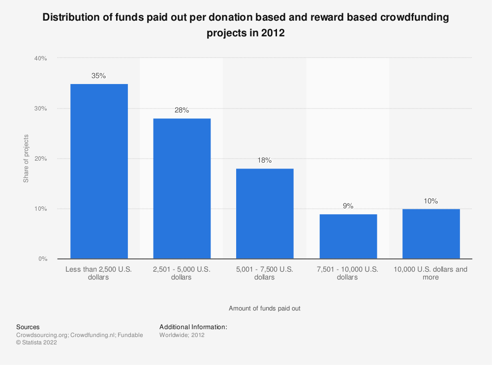 Statistic: Distribution of funds paid out per donation based and reward based crowdfunding projects in 2012 | Statista