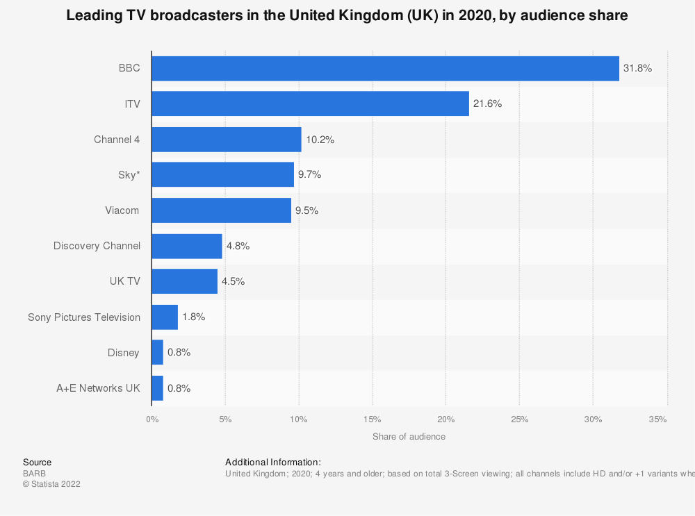 Statistic: Leading TV broadcasters in the United Kingdom (UK) in 2017, by audience share* | Statista
