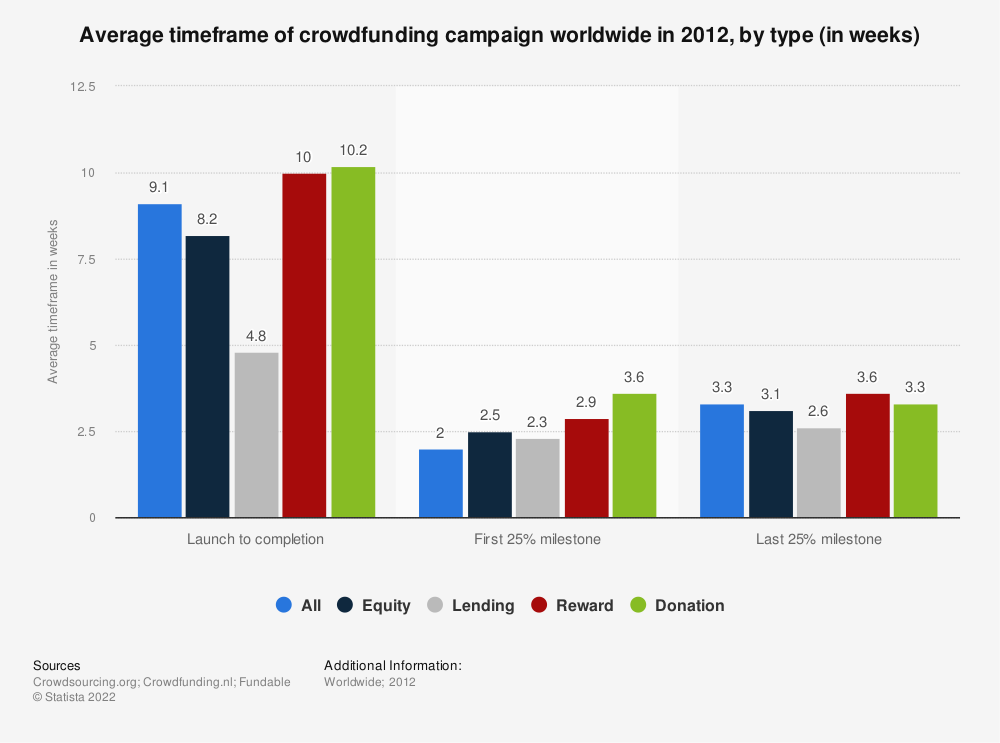 Statistic: Average timeframe of crowdfunding campaign worldwide in 2012, by type (in weeks) | Statista
