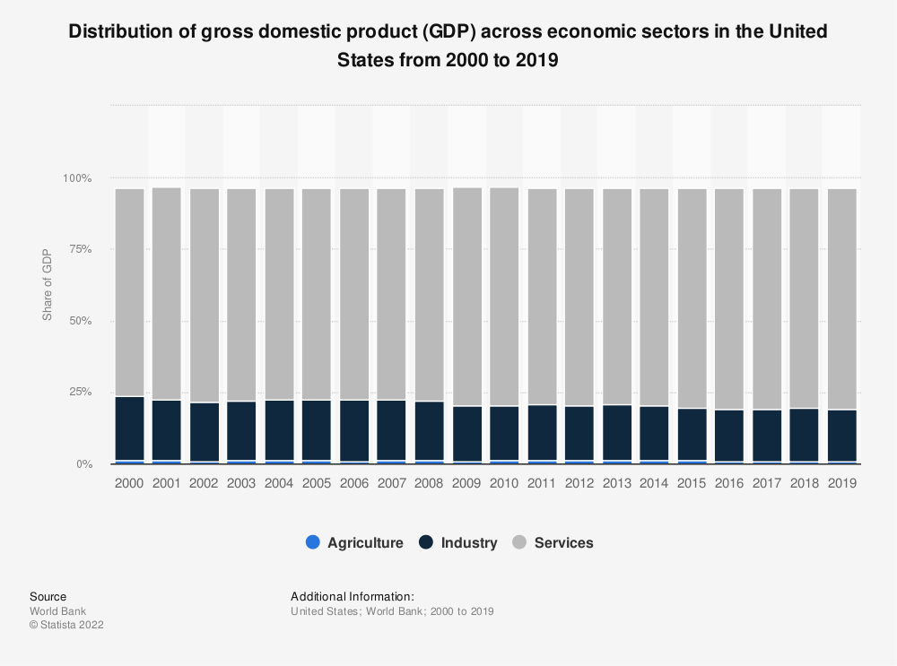 Statistic: Distribution of gross domestic product (GDP) across economic sectors in the United States from 2000 to 2015 | Statista