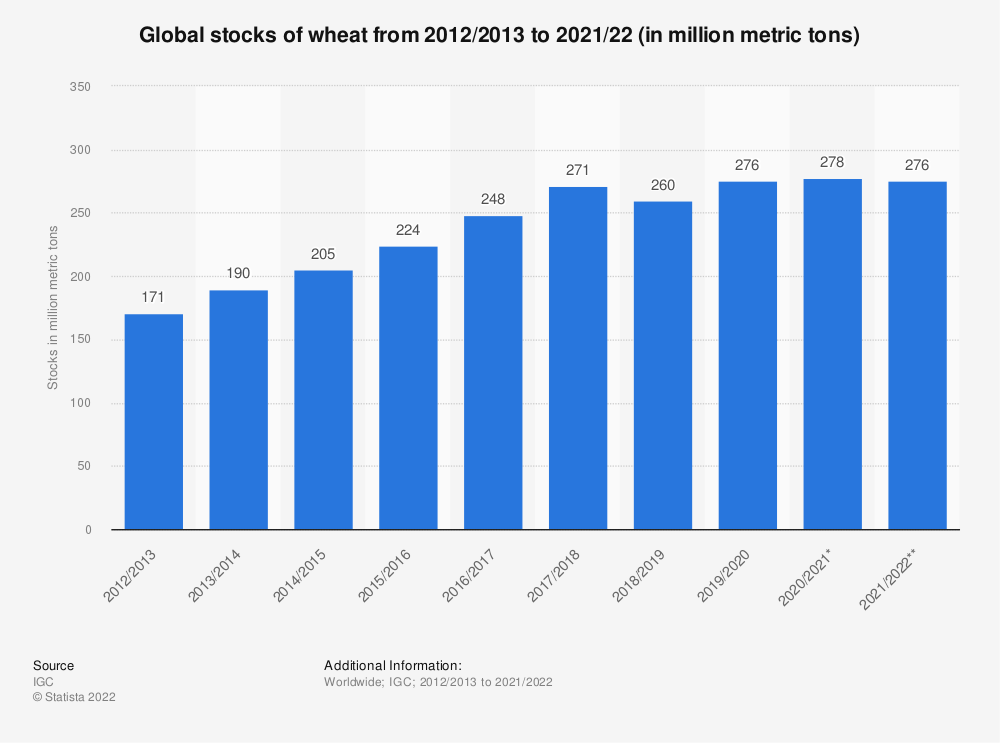 Statistic: Global stocks of wheat from 2012/2013 to 2020/2021 (in million metric tons) | Statista
