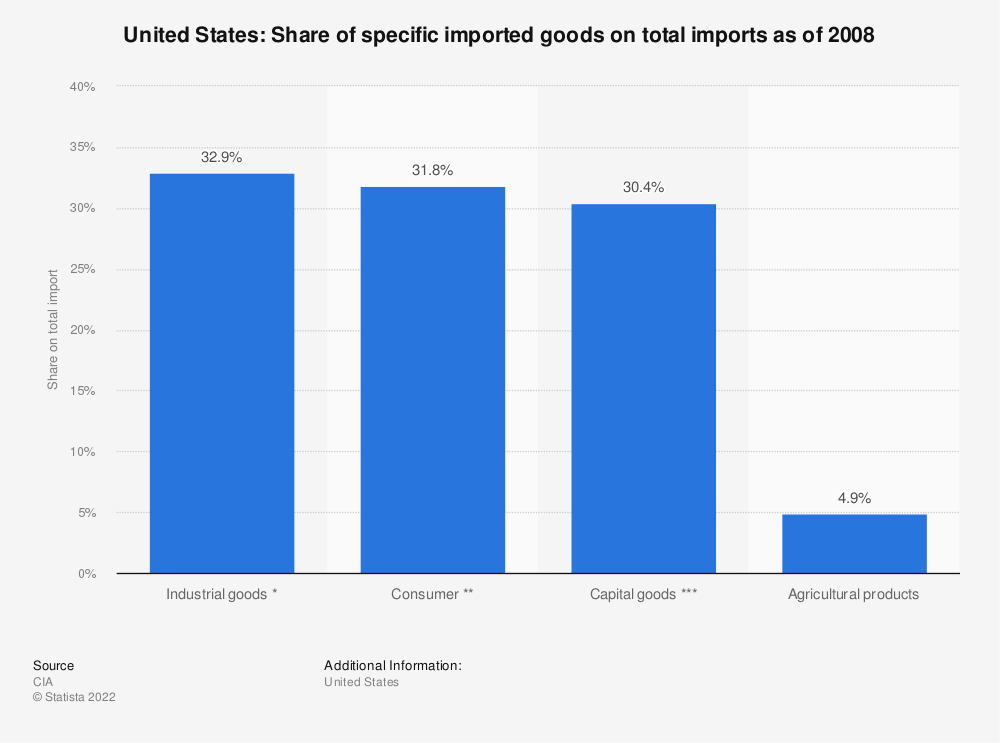 Statistic: United States: share of specific imported goods on total imports as of 2008 | Statista