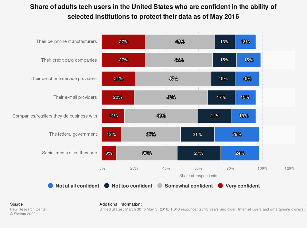 Statistic: Share of adults tech users in the United States who are confident in the ability of selected institutions to protect their data as of May 2016 | Statista