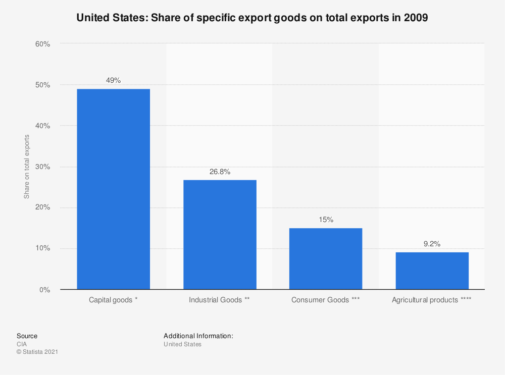 Statistic: United States: Share of specific export goods on total exports  in 2009 | Statista