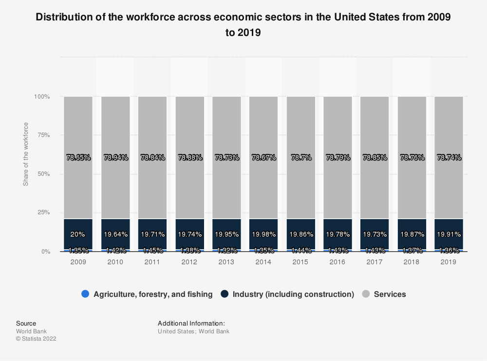 Statistic: Distribution of the workforce across economic sectors in the United States from 2009 to 2019 | Statista