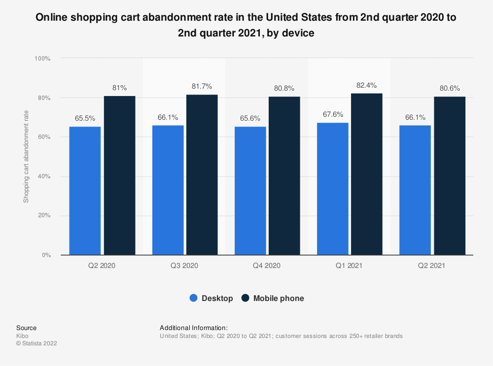 Statistic: Online shopping cart abandonment rate in the United States from 1st quarter 2012 to 4th quarter 2015 | Statista