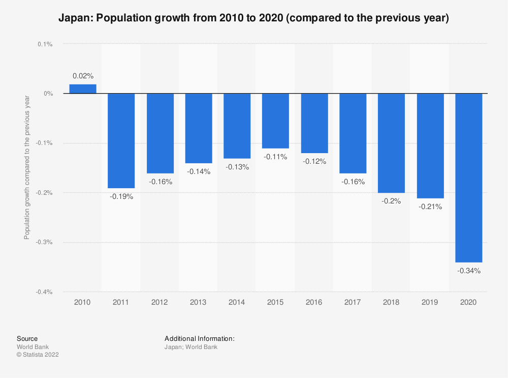 Statistic: Japan: Population growth from 2007 to 2017 (compared to the previous year) | Statista