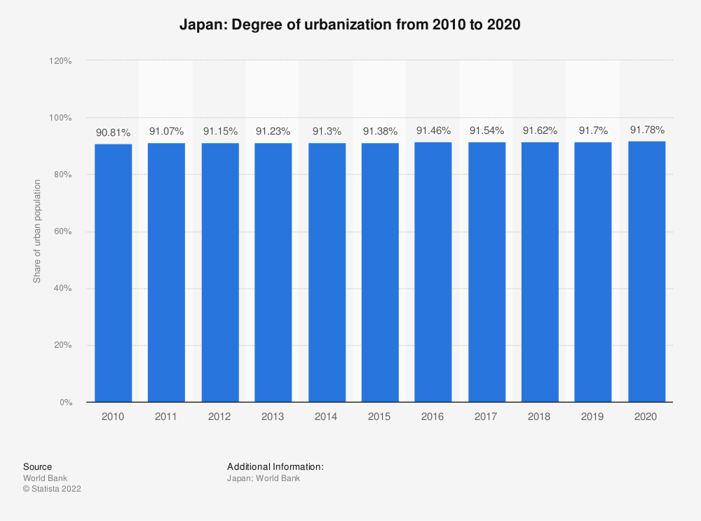 Statistic: Japan: Degree of urbanization from 2007 to 2017 | Statista