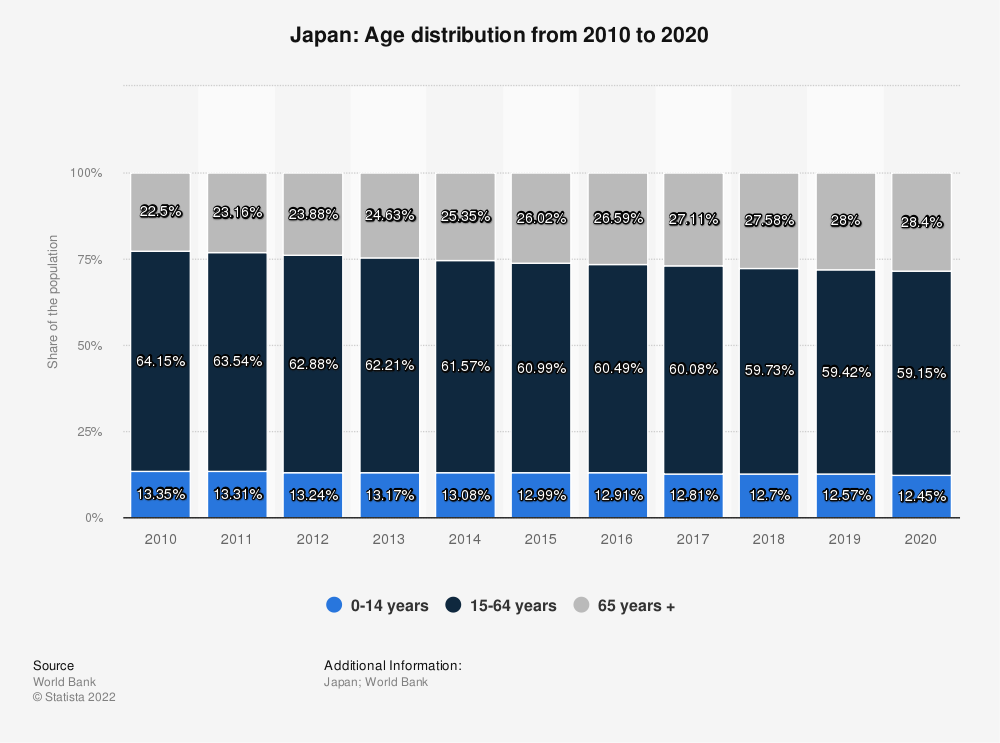 Statistic: Japan: Age distribution from 2008 to 2018 | Statista