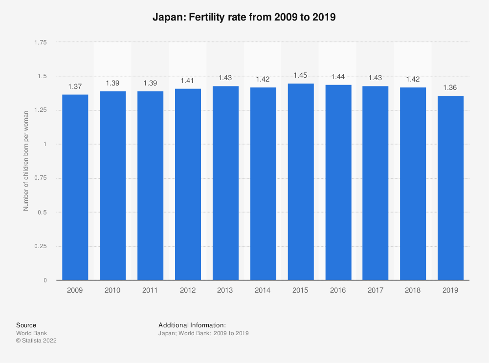 Statistic: Japan: Fertility rate from 2007 to 2016 | Statista