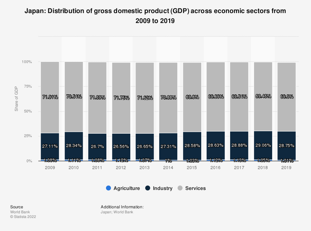 Statistic: Japan: Distribution of gross domestic product (GDP) across economic sectors from 2005 to 2015 | Statista