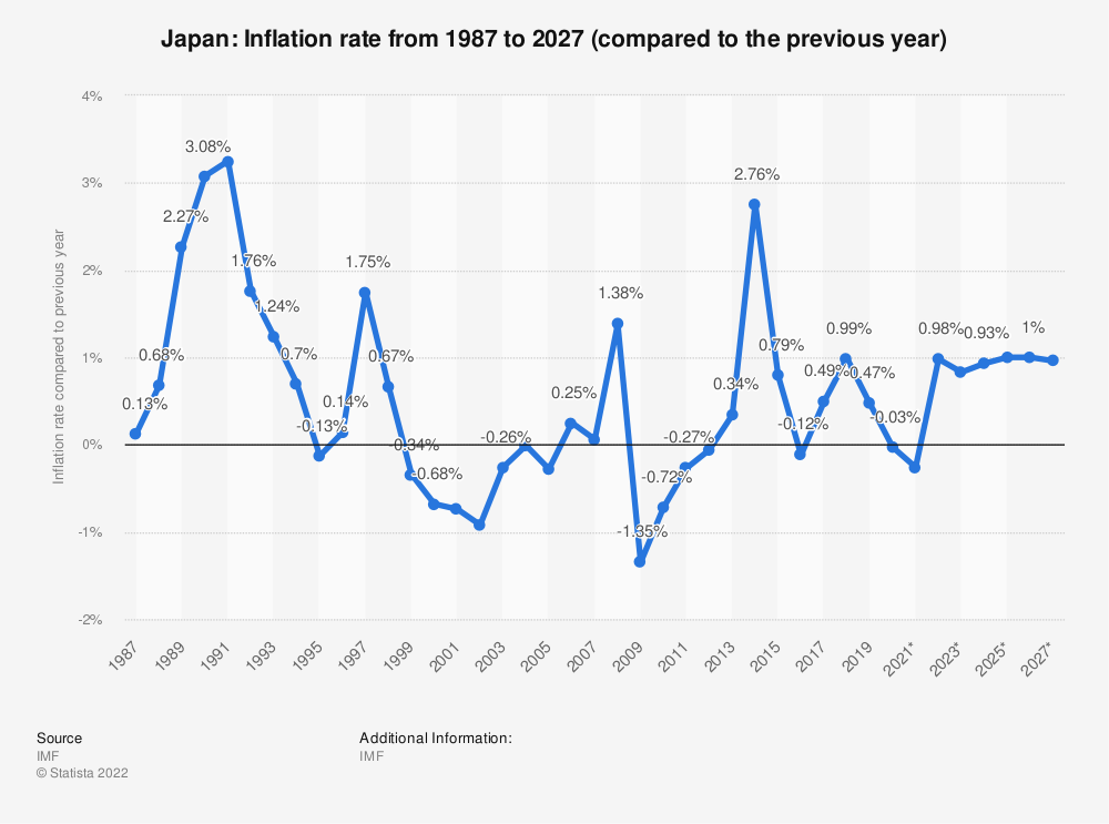 Statistic: Japan: Inflation rate from 1984 to 2024 (compared to the previous year) | Statista