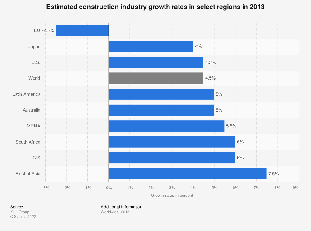 Statistic: Estimated construction industry growth rates in select regions in 2013 | Statista