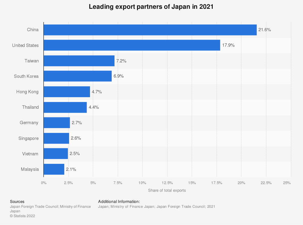 Statistic: Japan: Main export partners in 2016 | Statista
