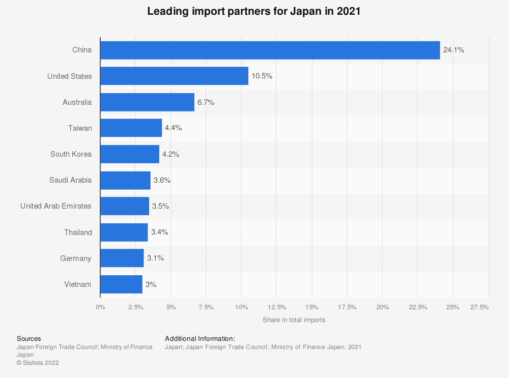Statistic: Japan: Main import partners in 2017 | Statista