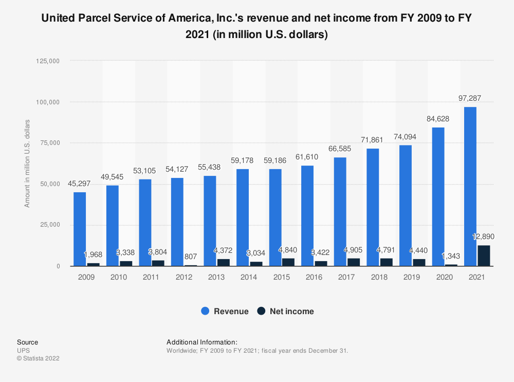 Statistic: United Parcel Service of America, Inc.'s revenue and net income from FY 2009 to FY 2018 (in million U.S. dollars) | Statista